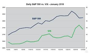 Cboe When Vix And The S P 500 Rise Together Phillipcapital