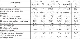 Отчет по практике Анализ финансово хозяйственной деятельности  Используя данные таблицы 2 видно что в выручке от реализации 2005 года полная себестоимость составила 94 63% в 2006 году затраты составляли 95 36 % а в