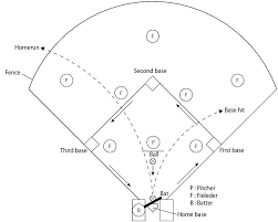 Task Constraints And Stepping Movement Of Fast Pitch