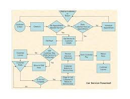 Process Flow Chart Template 40 Fantastic Flow Chart Templates Word Excel Power Point