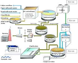 Wastewater Treatment Plant Plant Treatment Water