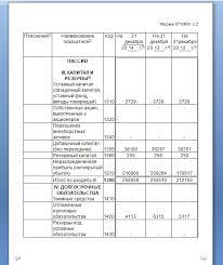 Бухгалтерский учёт и аудит материально производственных запасов на  Бухгалтерский баланс