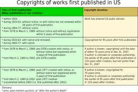 Copyright Duration Chart Wikipedia Public Domain Wikipedia