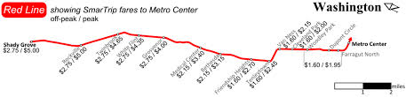 Dc Metro Cost Chart Metros Union Wants A Flat Fare Heres Why Thats A Bad