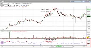 Trading Divergences Investar Blog