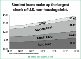 Student Loan Debt Chart 2015 Price Of College Increasing Almost 8 Times Faster Than Wages