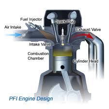 Direct Injection Piston Design Is There A Difference Between Pfi And Gdi Afton Chemical