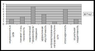 Дипломная работа Психологические особенности людей страдающих  Средние показатели результатов ОНР группы испытуемых с алиментарным ожирением Личностные шкалы рис 2