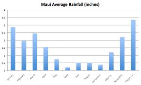 Ultimate Maui Weather Guide Including Rainfall