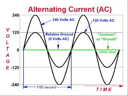 alternating current diagram. macintosh hd:users:pranayan:desktop:alternating current.png. diagram 10.1 alternating current t