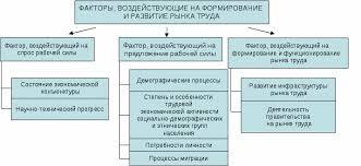 Рынок труда его сущность и функции в общественном воспроизводстве  Рынок труда его сущность и функции в общественном воспроизводстве Занятость населения стр Реферат