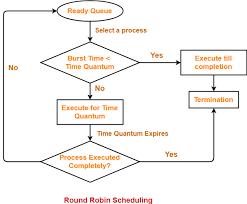 Gantt Chart Fcfs Scheduling Algorithm Round Robin Round Robin Scheduling Examples Gate Vidyalay