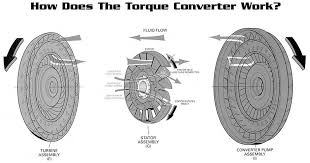 Torque Converter Selection Chart Sonnax High Performance Converters Stall Speed Core