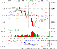Daily Stock Charts Free Germany Stock Charts How To Get Them For Free