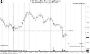 Gold Silver Platinum Chart The Latest Charts For Gold Silver And Platinum Look Out