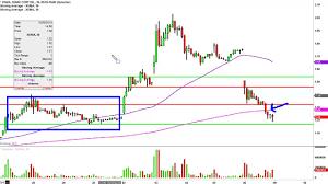 Xoma Ltd Xoma Stock Chart Technical Analysis For 11 06 15