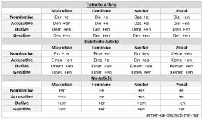 German Cases Diagram Quizlet
