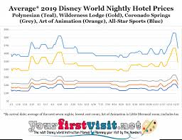 Disney World Ticket Price Chart Disney World 2019 Resort Price Seasons Yourfirstvisit Net