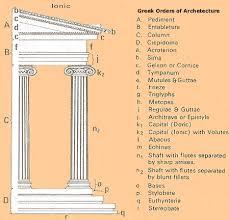 Greek Columns Diagram Art Pinterest Greek Ancient Greece And