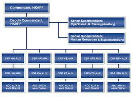 Hk Chart Organization Chart Hong Kong Police Force