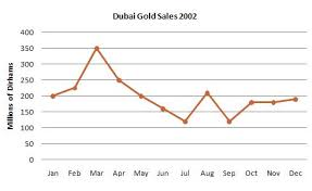 ielts writing task describing a line graph pt sample essay  dubai gold