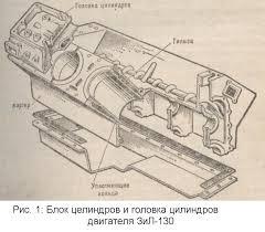 Реферат Двигатель ЗиЛ com Банк рефератов  Двигатель ЗиЛ 130