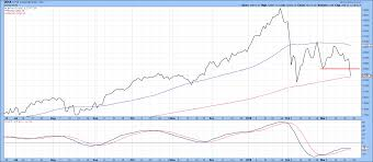 Current 200 Day Moving Average Chart Nyse Composite Draws Closer To Its 200 Day And 12 Month