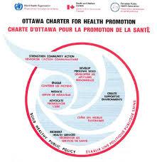 health promotion ottawa charter diagram