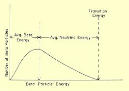 Radioactive Transitions