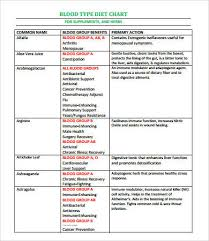 parent blood types chart blood types chart 7 free pdf download documents free premium