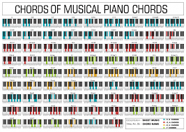 Am7 Piano Chord Chart Piano Chords Chart Pianolessons Natural Piano Lessons In
