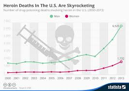 Drug Use Statistics Chart Chart Heroin Deaths In The U S Are Skyrocketing Statista