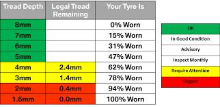 Tire Tread Depth Chart In Mm Easybusinessfinance Net