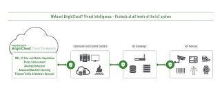 how cyber security works with threats on the rise webroot launches internet of things iot