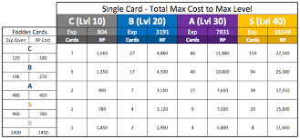 Max Card Rp Needed For Leveling And Upgrading Cards