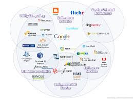 Cloud Computing Examples Software As A Service Cloud Computing Example