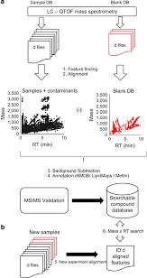 A Prototypic Small Molecule Database For Bronchoalveolar