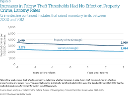 Oklahoma Crime And Punishment Chart The Effects Of Changing Felony Theft Thresholds The Pew