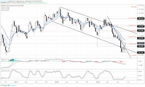 Gbp Usd Gbp Jpy Rates Look To Recover Eur Gbp To Pullback