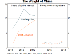 China Currency Trend Chart Rmb Internationalisation Where To Next Bulletin