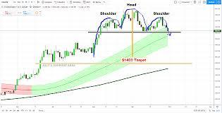 Gold Price Prediction And Xauusd Chart Analysis