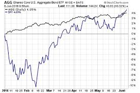 Agg Chart The Hottest Bond Etf Of 2016 Etf Com