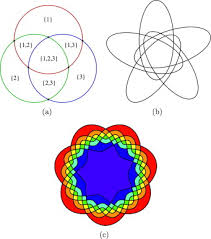What Are The Various Parts Of The Venn Diagram Generating Simple Convex Venn Diagrams Sciencedirect