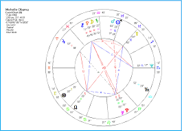 Barack Obama Natal Chart Declinations In Synastry Part 2 The Realm Of Astrology