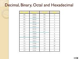 Binary Octal Hexadecimal Chart 45 Accurate Decimal Binary Octal Hexadecimal Table