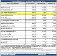 Budget Analysis Nyhc