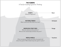 a systems thinking model the iceberg northwest earth institute iceberg chart