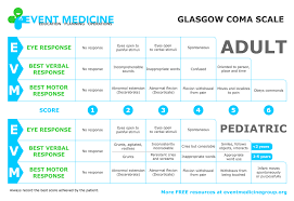 Pediatric Glasgow Coma Scale Chart Glasgow Coma Scale Adult And Pediatrics Check On The