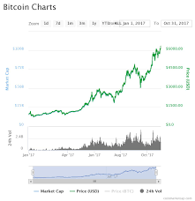 Probable Bitcoin Forecast And Predictions For The Year 2018