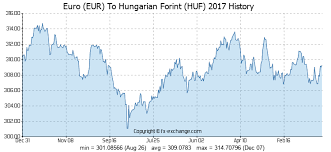Huf To Inr Chart Euro Eur To Hungarian Forint Huf History Foreign